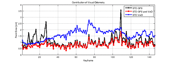 Accuracy of the positions obtained with GPS and visual odometry shown as point errors √(σ²X+σ²Y+σ²Z). The accuracy of GPS measurements (black) and of visual odometry which integrates the GPS measurements (red). The accuracy of pure visual odometry is derived from difference (blue): Apparently our visual odometry is in average up to twice as uncertain as the GPS measurements, but temporarily it provides more accurate positions. The uncertainty of the integrated position is throughout less than 2cm.