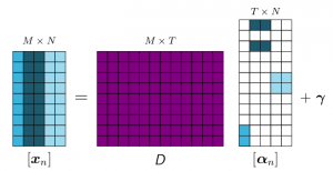 Self-taught learning by sparse representation