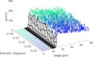 Spatio-temporal modelling of altimetric waveforms