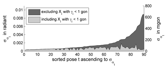 Influence of far points on the rotation accuracy using a bundle adjustment. Points X with a small parallactic angle γ < 1gon are typically not used in a bundle adjustment to avoid numerical issues, but in our implementation they lead to a substantial increase, by up to 95% of the standard deviation of the angles (black → gray). From Schneider et al. (2012)